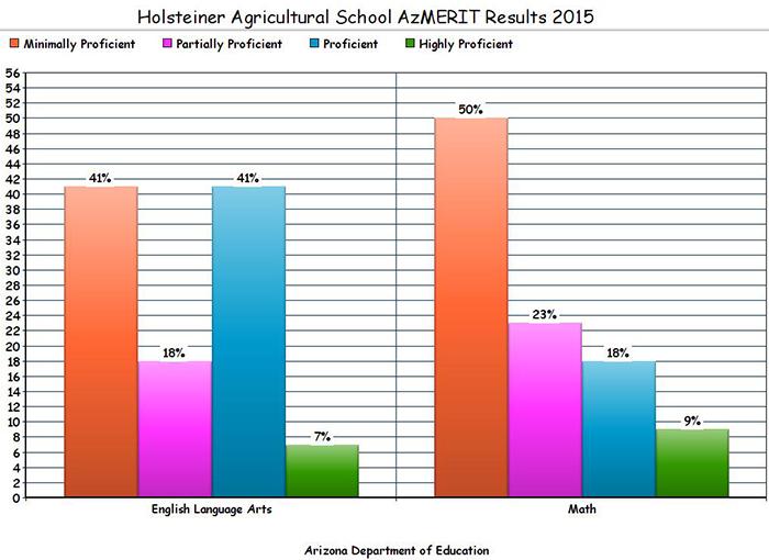 Holsteiner Ag School's AzMERIT results: Red=Minimally Proficient; Pink=Partially Proficient; Blue=Proficient; Green=Highly Proficient.