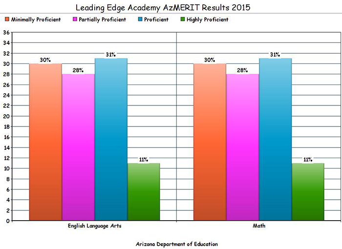Leading Edge Academy's AzMERIT results: Red=Minimally Proficient; Pink=Partially Proficient; Blue=Proficient; Green=Highly Proficient.