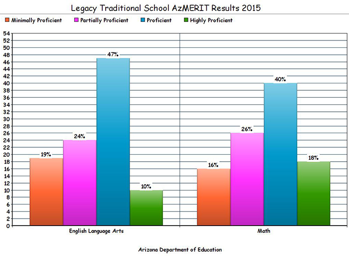 Legacy's AzMERIT results: Red=Minimally Proficient; Pink=Partially Proficient; Blue=Proficient; Green=Highly Proficient.