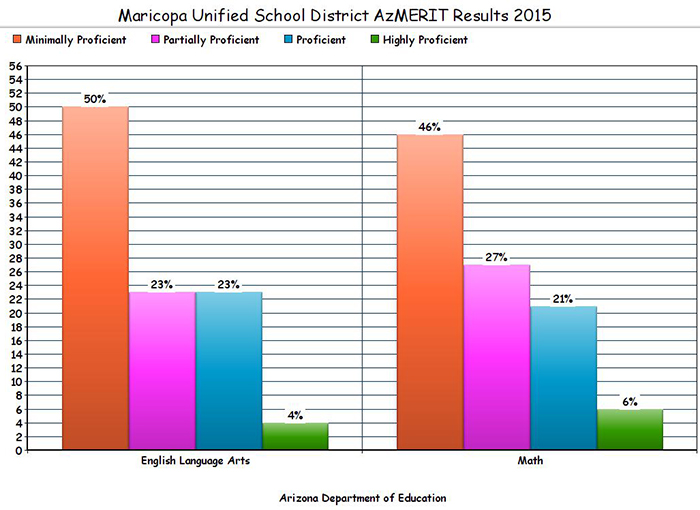 MUSD's overall student performance on the AzMERIT. See below for grade-by-grade scores: Red=Minimally Proficient; Pink=Partially Proficient; Blue=Proficient; Green=Highly Proficient.