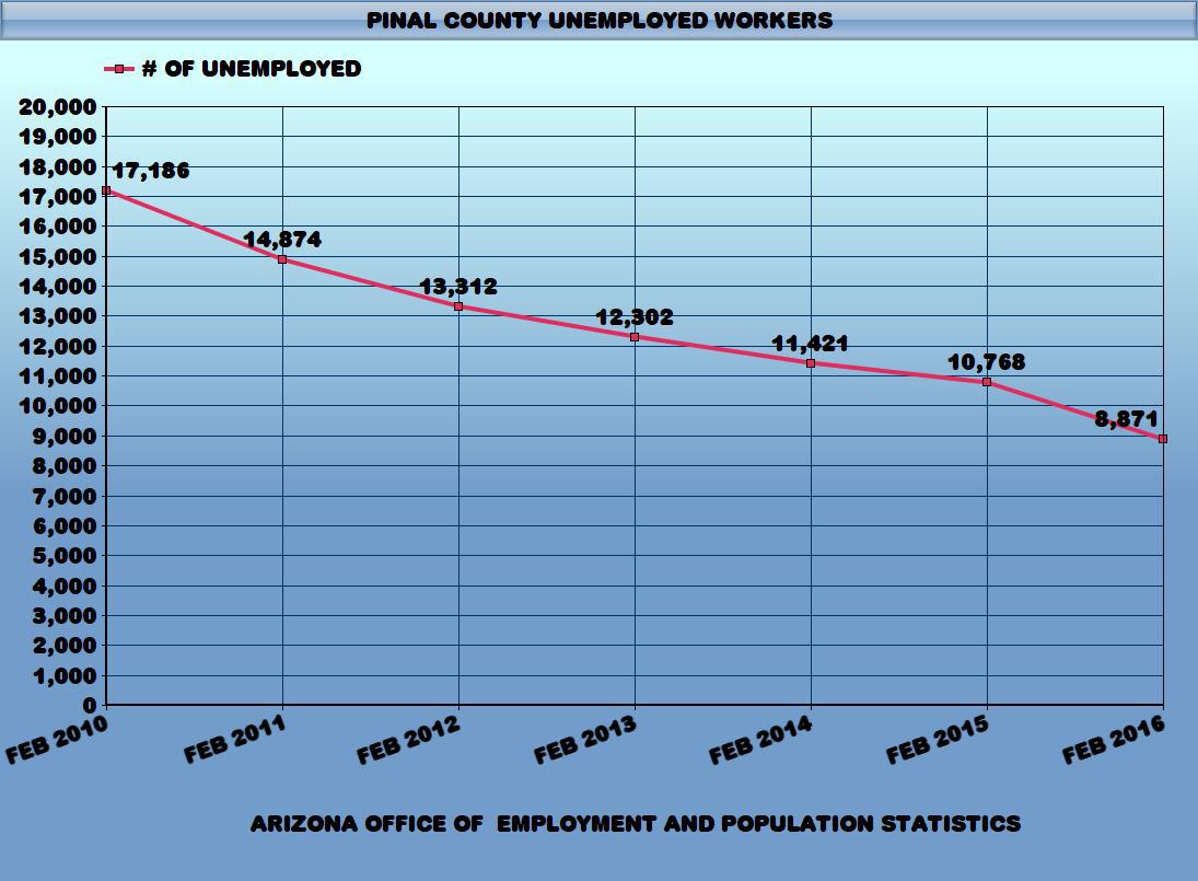 feb-unemployment