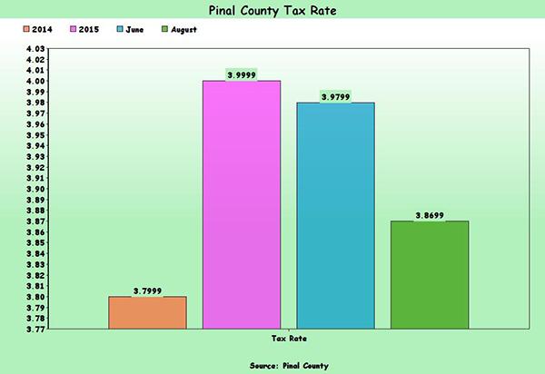 Pinal County Property Taxsz
