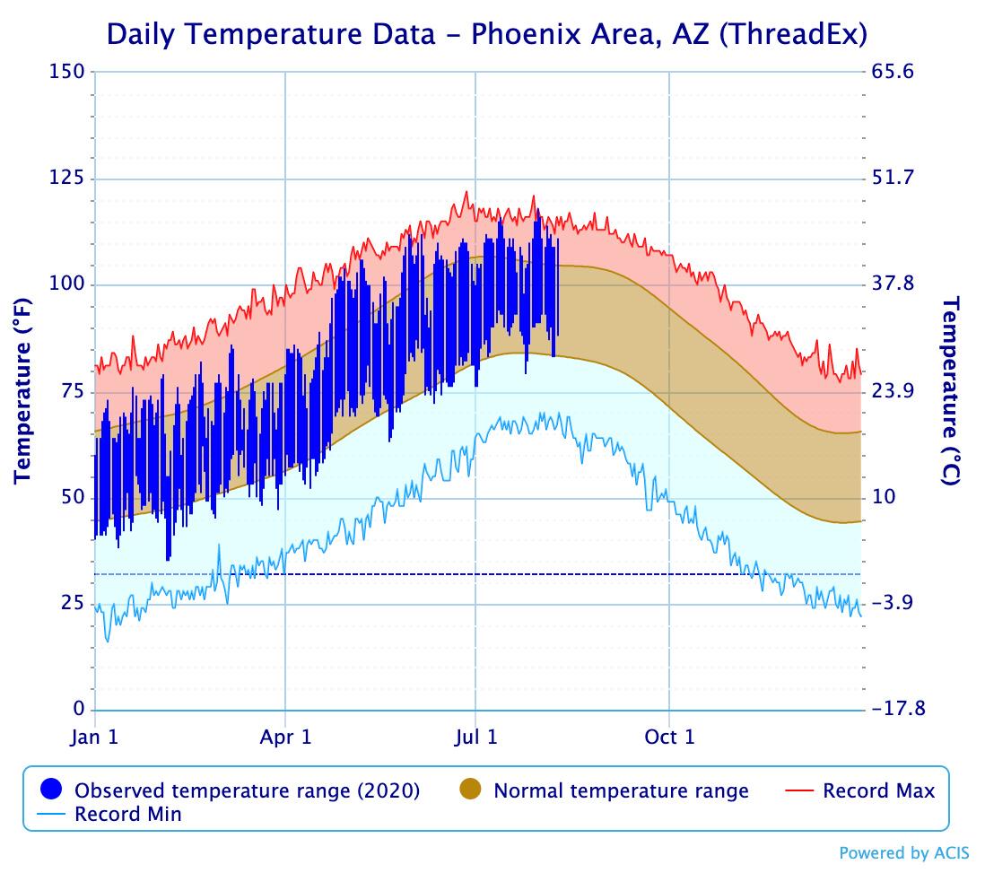 Daily temperatures Phoenix 2020