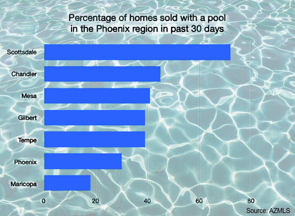 Pool Homes Phoenix Area